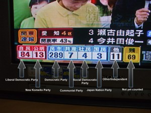 LDP 84, Democrats 289 (not final numbers)
