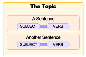 Japanese sentence subject vs topic diagram